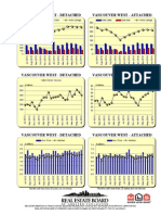 Rebgv Area Charts - 2014-07 Vancouverwest Graphs-listed Sold Dollarvolume