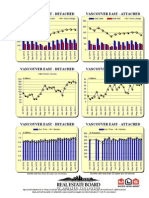 Rebgv Area Charts - 2014-07 Vancouvereast Graphs-listed Sold Dollarvolume