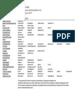 Vestavia Hills Paving List 2014