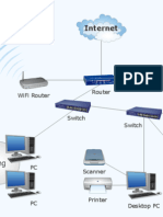 Advance Concepts of Networking