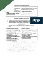 Resumen Examen de Teoria Politica y Constitucional.2