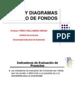 Matriz de Flujo de Fondos FAV 2013 I