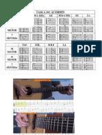 Acoordes d Guitarra