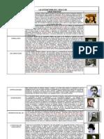 FICHA 30. BREVE RESUMEN DE LA LITERATURA DEL SIGLO XX