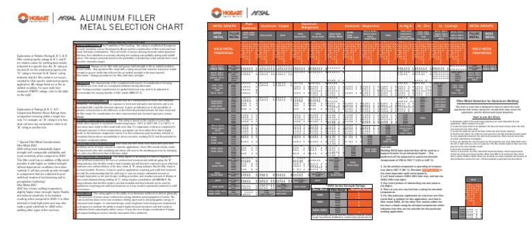filler metal chart: Aluminum filler metal selection chart corrosion welding