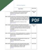 List of Revenue Regulations 2012