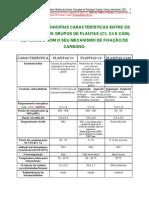 TEXTO_07_TABELA_DAS_PRINCIPAIS_DIFERENCAS_ENTRE_PLANTAS_C3__C4_E_CAM_2005.pdf
