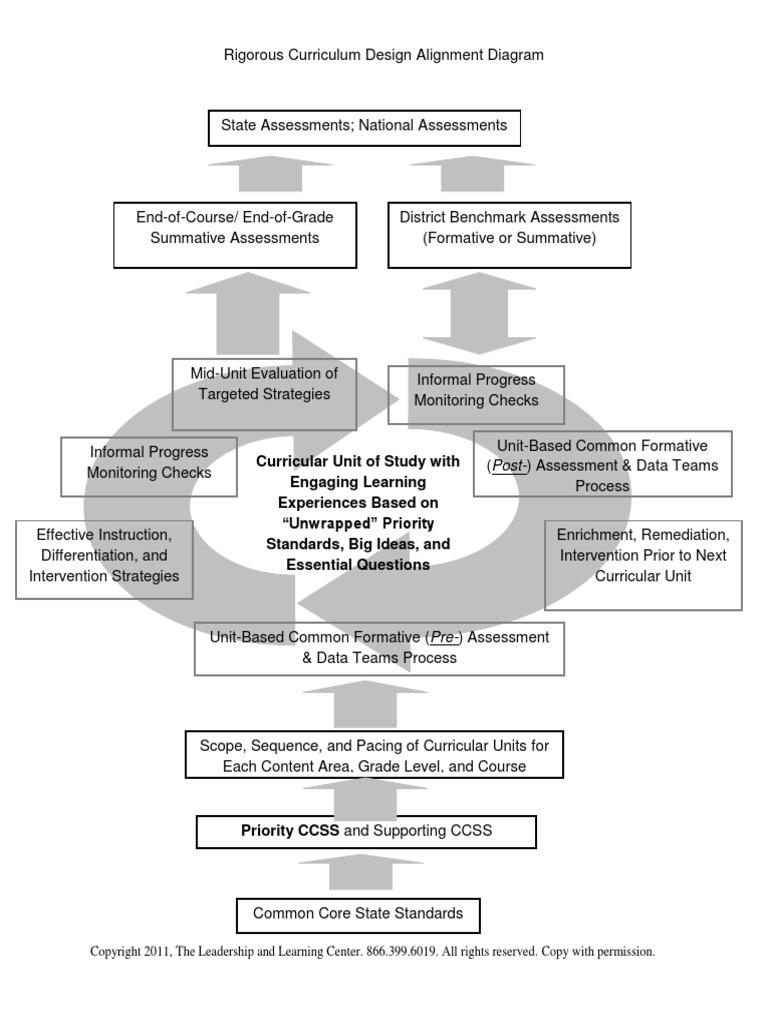 Rigorous Curriculum Design Alignment Diagram - Block And Schematic ...