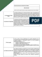 Derecho Constitucional (Evolución Del Derecho Constitucional en México)