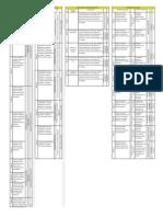 Estructura de Las Asignaturas