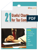 21 Charts for Tax Compliance
