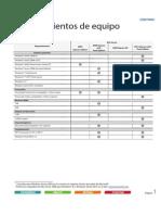 Resumen de Requerimientos Para Sistemas SQL (N,C,Co,B)