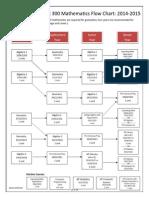 math flow chart 2014-2015