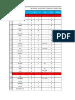 Relacion de Las y Los Delegados a Nivel Nacional (1)