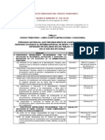 Tabla II Infracciones y Sanciones Tributarias