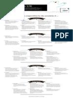 Checklist de UX - Arquitetura Da Informação