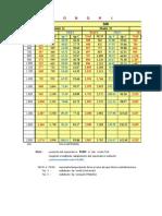 Radiatoare DeLonghi - Tabel Cu Preturi Si Puteri Termice