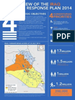 Guide to Giving towards the Iraq Strategic Response Plan 2014