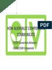 AlienVault Component Communicationx