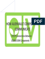 AlienVault Component Communicationx