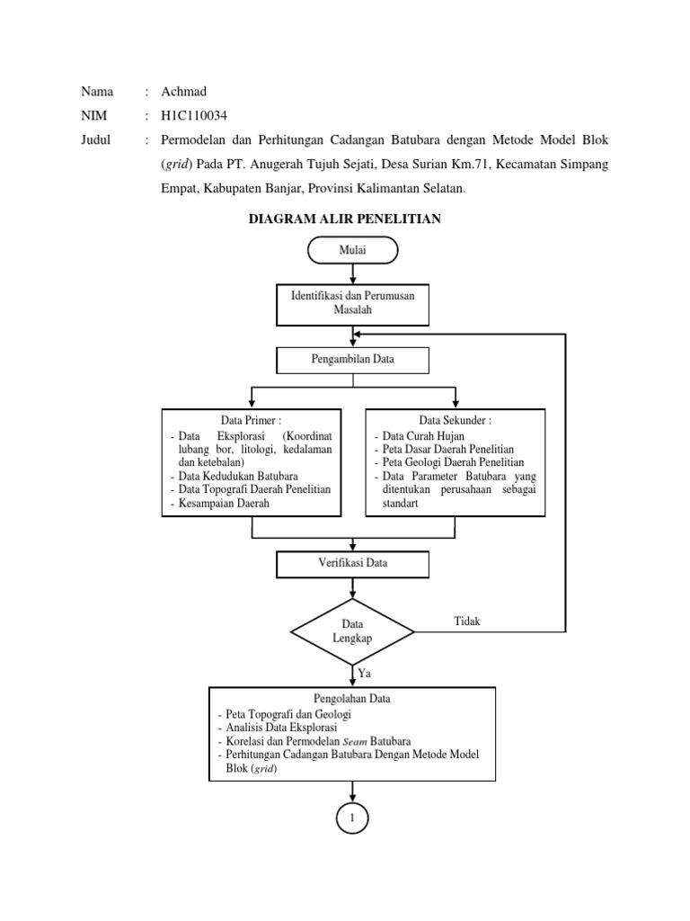 Diagram alir metode penelitian easy to read wiring diagrams diagram alir metode penelitian images gallery ccuart Images