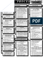 Civil Procedure Cheatsheet
