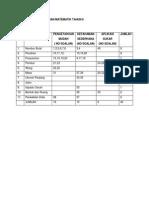 Jadual Spesifikasi Ujian Matematik Tahun 6