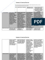 edhp 500 summary of learning theories chart