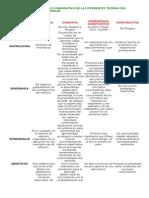cuadrocomparativodelasdiferentesteoriasdelaprendizaje-130130211421-phpapp02
