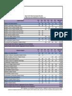 2014 New York State ELA 3-8 Exam Results