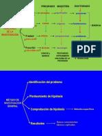 0. Formulas