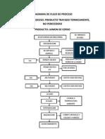 Diagrama de Flujo de Proceso de Jamon