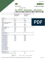 Washington State Report Card Comparison
