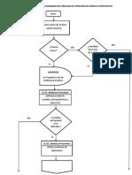 Flujograma Del Proceso de Atencion en Consulta Preventiva