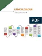 Linea Del Tiempo Del Curriculum Uriel Silva Gomez Ide 13853