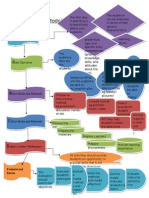 assure model concept map final