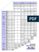 Aluminum Filler Alloy Selection Chart