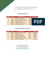 RESULTADOS FINALES ADMISIÓN-UNI 2014-2 ORDINARIO Facultad de Ingeniería de Petróleo, Gas Natural y Petroquímica