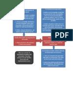 Modeling Uncertainty - Flow Chart