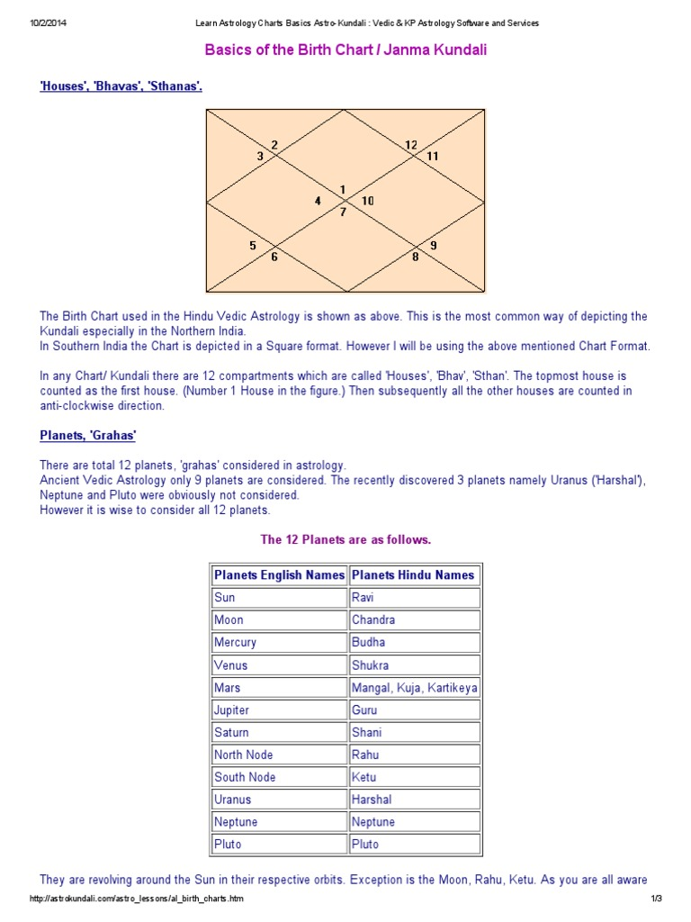 Astrology natal chart calculator images free any chart examples free birth chart vedic astrology choice image free any chart vedic natal chart calculator gallery free nvjuhfo Gallery