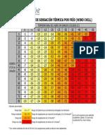 SensacionTermicaPorFrio Calor AEMET