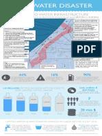 Gaza Water Disaster Info Graphic