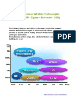 Comparison of Wireless Technologies