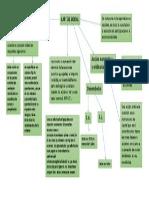 Mapa Conceptual Capital Social Nif C-11