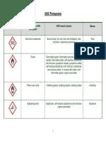 List of GHS Hazard Statement & Pictograms