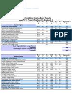 2009-2010 NYS ELA 3-8 Exam Results