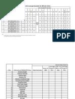 Coverage Parameter Performa
