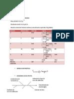 Curva de Calibracion. Analitica Experimetal