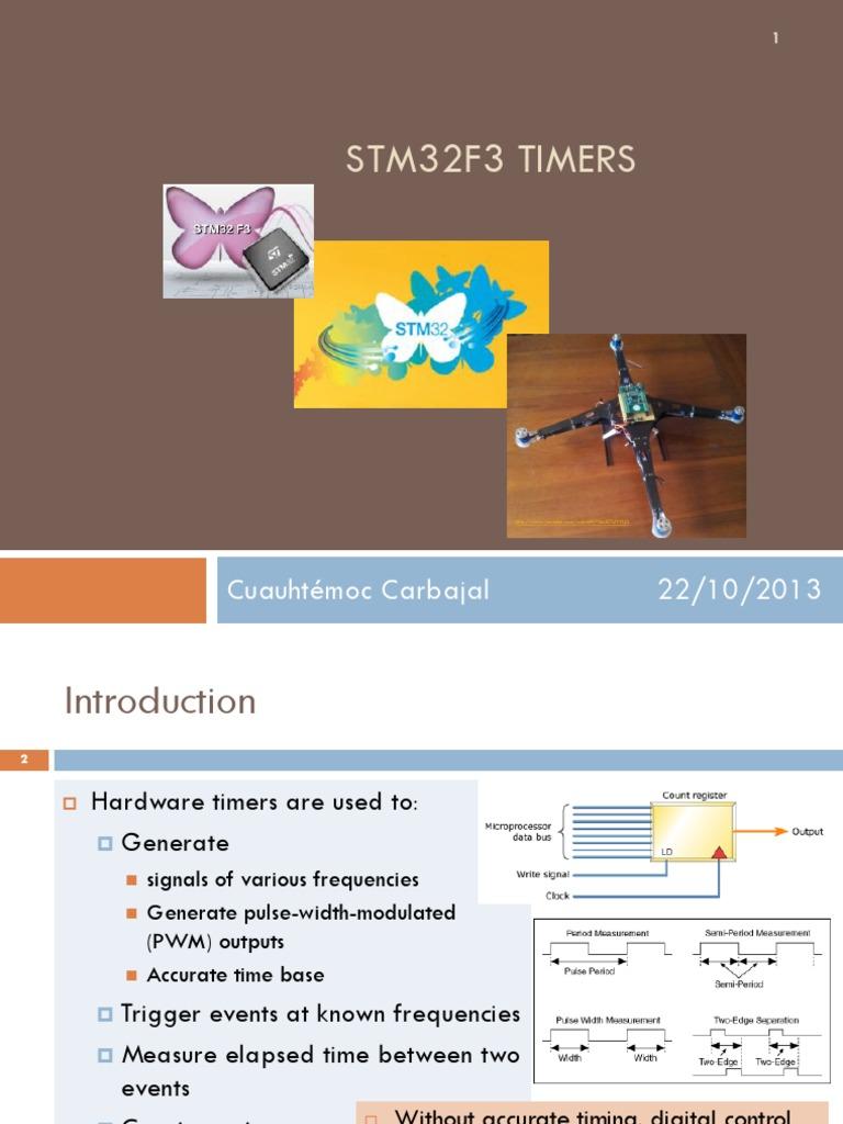 STM32F3 Timers | Timer | Input/Output