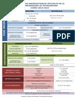 Preinscripción y Matricula Master 2014-15
